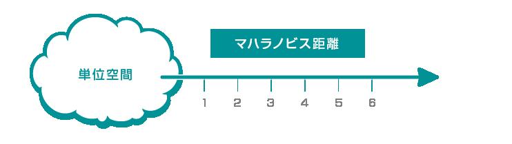 MT法イメージ図